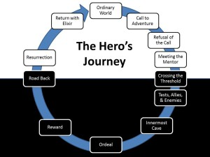 the-heros-journey-wheel